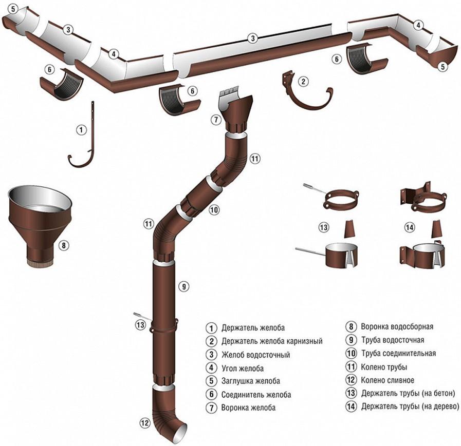 Трубы из бетона для водостока купить бетон в пушкино с доставкой от производителя купить